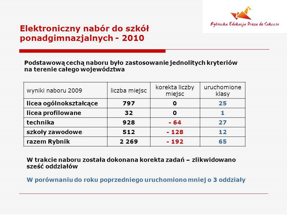 Elektroniczny nabór do szkół ponadgimnazjalnych - 2010 Podstawową cechą naboru było zastosowanie jednolitych kryteriów na terenie całego województwa W