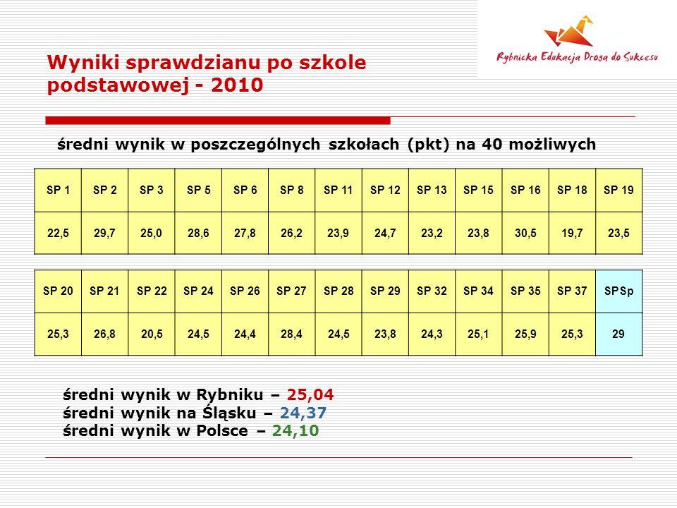 Wyniki sprawdzianu po szkole podstawowej - 2010 średni wynik w poszczególnych szkołach (pkt) na 40 możliwych średni wynik w Rybniku – 25,04 średni wynik na Śląsku – 24,37 średni wynik w Polsce – 24,10 SP 1SP 2SP 3SP 5SP 6SP 8SP 11SP 12SP 13SP 15SP 16SP 18SP 19 22,529,725,028,627,826,223,924,723,223,830,519,723,5 SP 20SP 21SP 22SP 24SP 26SP 27SP 28SP 29SP 32SP 34SP 35SP 37SPSp 25,326,820,524,524,428,424,523,824,325,125,925,329