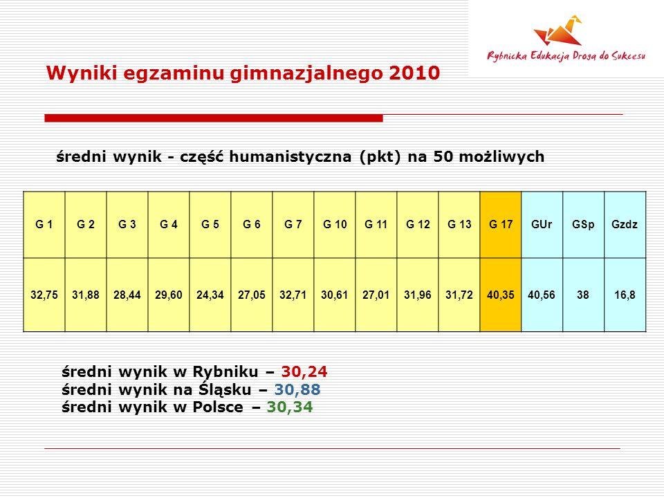 G 1G 2G 3G 4G 5G 6G 7G 10G 11G 12G 13G 17GUrGSpGzdz 32,7531,8828,4429,6024,3427,0532,7130,6127,0131,9631,7240,3540,563816,8 Wyniki egzaminu gimnazjalnego 2010 średni wynik - część humanistyczna (pkt) na 50 możliwych średni wynik w Rybniku – 30,24 średni wynik na Śląsku – 30,88 średni wynik w Polsce – 30,34