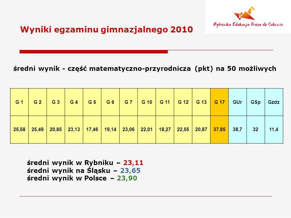 Wyniki egzaminu gimnazjalnego 2010 średni wynik - część matematyczno-przyrodnicza (pkt) na 50 możliwych średni wynik w Rybniku – 23,11 średni wynik na Śląsku – 23,65 średni wynik w Polsce – 23,90 G 1G 2G 3G 4G 5G 6G 7G 10G 11G 12G 13G 17GUrGSpGzdz 25,5825,4920,8523,1317,4619,1423,0622,0118,2722,5520,8737,8538,73211,4