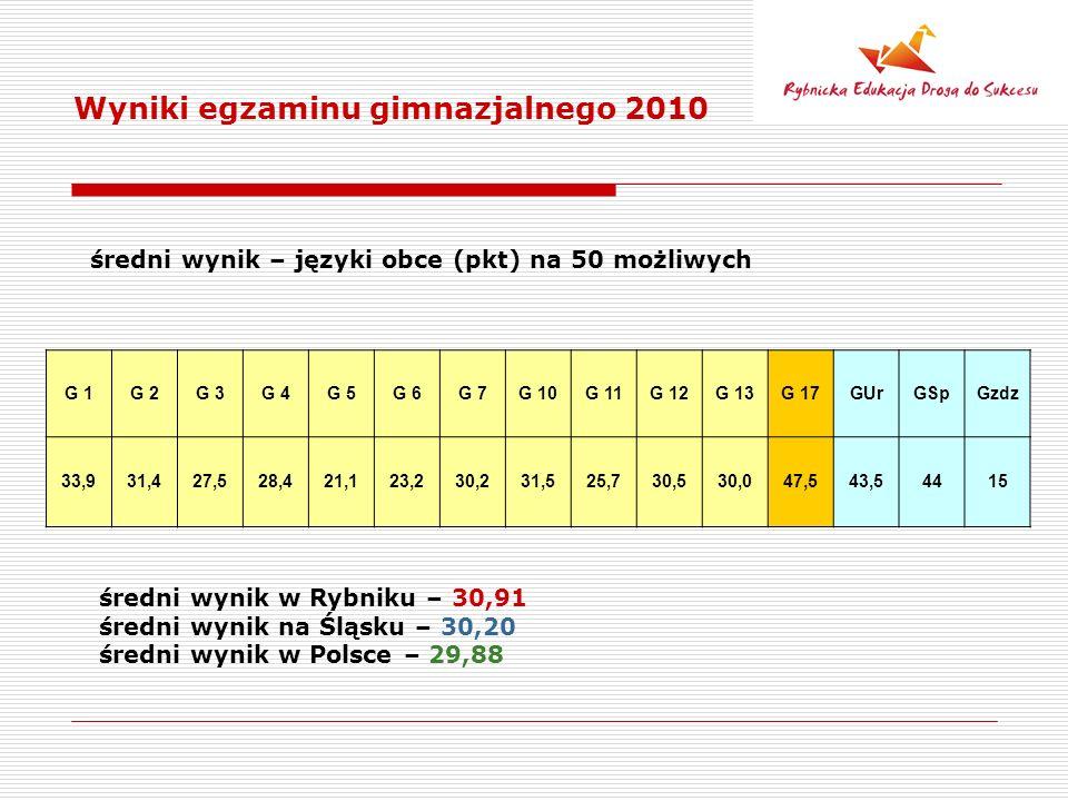 Wyniki egzaminu gimnazjalnego 2010 średni wynik – języki obce (pkt) na 50 możliwych G 1G 2G 3G 4G 5G 6G 7G 10G 11G 12G 13G 17GUrGSpGzdz 33,931,427,528,421,123,230,231,525,730,530,047,543,54415 średni wynik w Rybniku – 30,91 średni wynik na Śląsku – 30,20 średni wynik w Polsce – 29,88