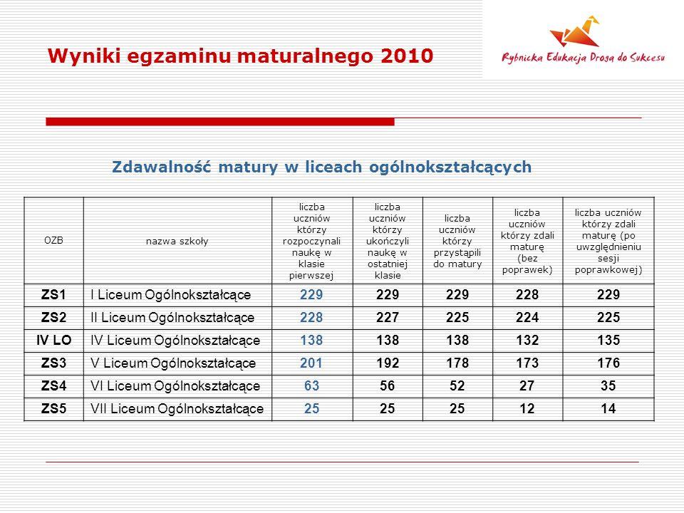 Wyniki egzaminu maturalnego 2010 Zdawalność matury w liceach ogólnokształcących OZB nazwa szkoły liczba uczniów którzy rozpoczynali naukę w klasie pierwszej liczba uczniów którzy ukończyli naukę w ostatniej klasie liczba uczniów którzy przystąpili do matury liczba uczniów którzy zdali maturę (bez poprawek) liczba uczniów którzy zdali maturę (po uwzględnieniu sesji poprawkowej) ZS1I Liceum Ogólnokształcące229 228229 ZS2II Liceum Ogólnokształcące228227225224225 IV LOIV Liceum Ogólnokształcące138 132135 ZS3V Liceum Ogólnokształcące201192178173176 ZS4VI Liceum Ogólnokształcące6356522735 ZS5VII Liceum Ogólnokształcące25 1214