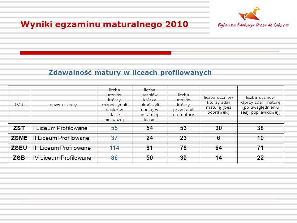 Wyniki egzaminu maturalnego 2010 Zdawalność matury w liceach profilowanych OZB nazwa szkoły liczba uczniów którzy rozpoczynali naukę w klasie pierwszej liczba uczniów którzy ukończyli naukę w ostatniej klasie liczba uczniów którzy przystąpili do matury liczba uczniów którzy zdali maturę (bez poprawek) liczba uczniów którzy zdali maturę (po uwzględnieniu sesji poprawkowej) ZSTI Liceum Profilowane5554533038 ZSMEII Liceum Profilowane372423610 ZSEUIII Liceum Profilowane11481786471 ZSBIV Liceum Profilowane8650391422