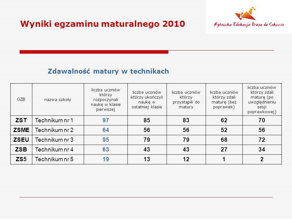 Wyniki egzaminu maturalnego 2010 Zdawalność matury w technikach OZB nazwa szkoły liczba uczniów którzy rozpoczynali naukę w klasie pierwszej liczba uczniów którzy ukończyli naukę w ostatniej klasie liczba uczniów którzy przystąpili do matury liczba uczniów którzy zdali maturę (bez poprawek) liczba uczniów którzy zdali maturę (po uwzględnieniu sesji poprawkowej) ZSTTechnikum nr 19785836270 ZSMETechnikum nr 26456 5256 ZSEUTechnikum nr 39579 6872 ZSBTechnikum nr 46343 2734 ZS5Technikum nr 519131212