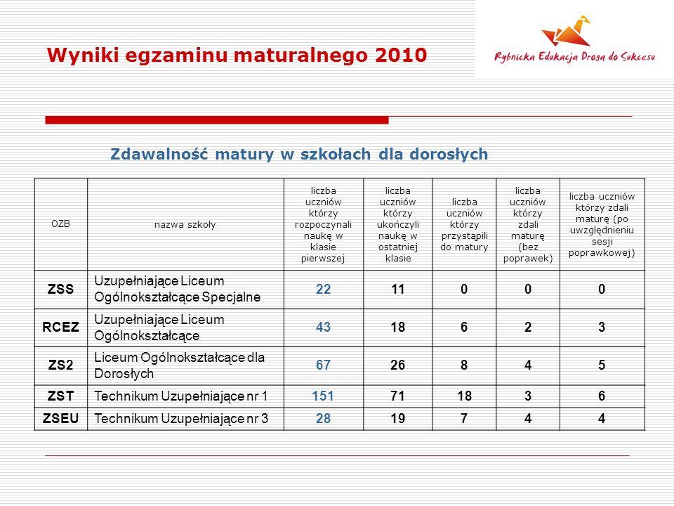 Wyniki egzaminu maturalnego 2010 Zdawalność matury w szkołach dla dorosłych OZB nazwa szkoły liczba uczniów którzy rozpoczynali naukę w klasie pierwszej liczba uczniów którzy ukończyli naukę w ostatniej klasie liczba uczniów którzy przystąpili do matury liczba uczniów którzy zdali maturę (bez poprawek) liczba uczniów którzy zdali maturę (po uwzględnieniu sesji poprawkowej) ZSS Uzupełniające Liceum Ogólnokształcące Specjalne 2211000 RCEZ Uzupełniające Liceum Ogólnokształcące 4318623 ZS2 Liceum Ogólnokształcące dla Dorosłych 6726845 ZSTTechnikum Uzupełniające nr 1151711836 ZSEUTechnikum Uzupełniające nr 32819744