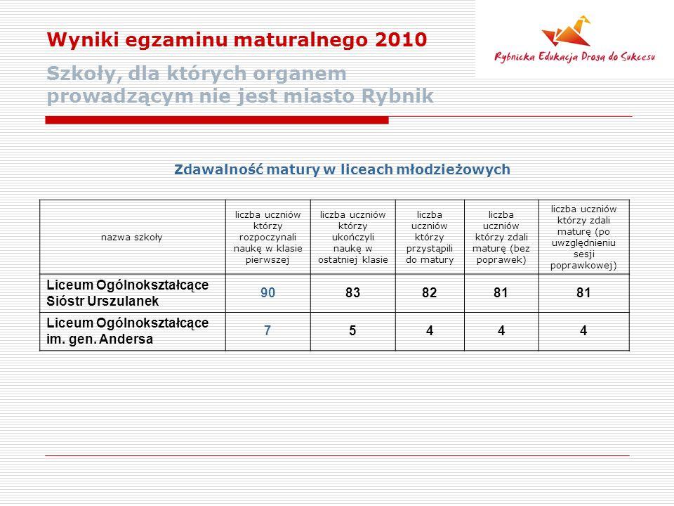 Wyniki egzaminu maturalnego 2010 Szkoły, dla których organem prowadzącym nie jest miasto Rybnik Zdawalność matury w liceach młodzieżowych nazwa szkoły