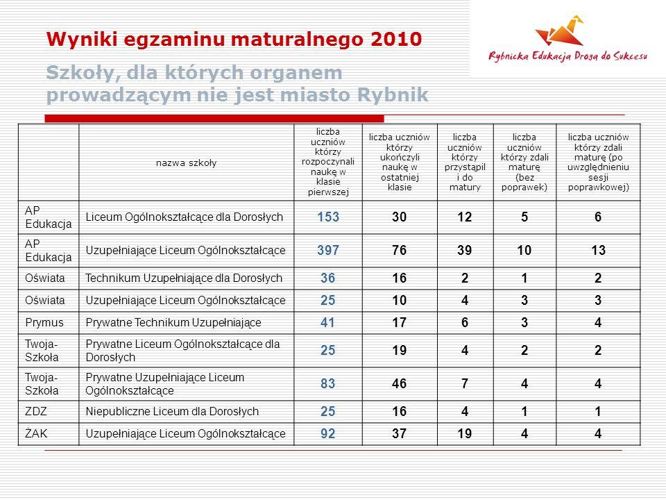 Wyniki egzaminu maturalnego 2010 Szkoły, dla których organem prowadzącym nie jest miasto Rybnik nazwa szkoły liczba uczniów którzy rozpoczynali naukę