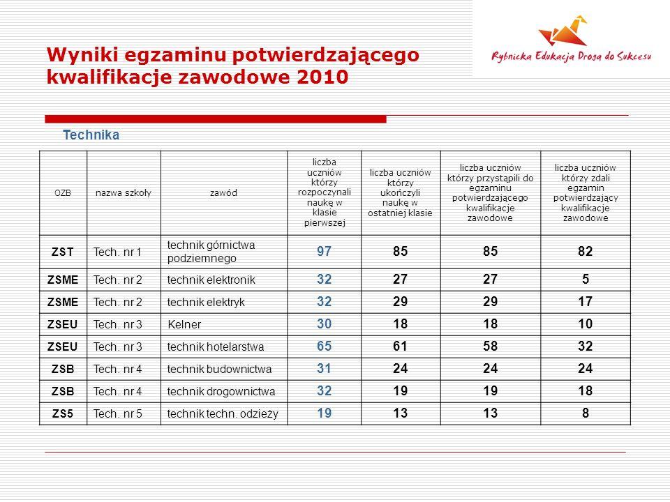 Wyniki egzaminu potwierdzającego kwalifikacje zawodowe 2010 Technika OZB nazwa szkołyzawód liczba uczniów którzy rozpoczynali naukę w klasie pierwszej