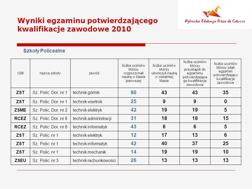 Wyniki egzaminu potwierdzającego kwalifikacje zawodowe 2010 Szkoły Policealne OZB nazwa szkołyzawód liczba uczniów którzy rozpoczynali naukę w klasie