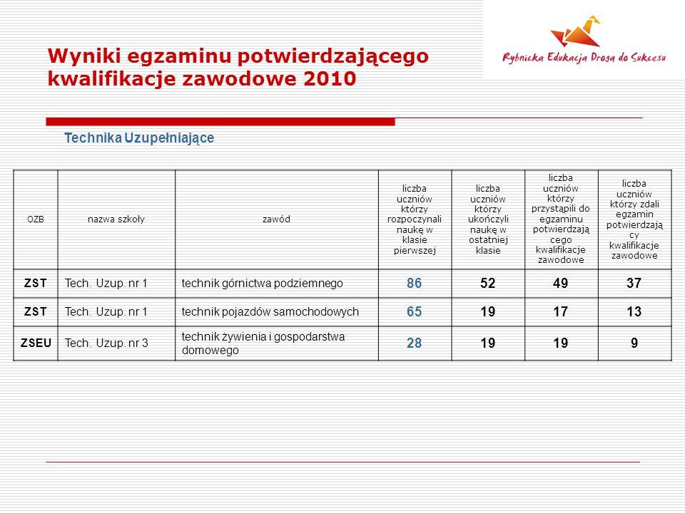 Wyniki egzaminu potwierdzającego kwalifikacje zawodowe 2010 Technika Uzupełniające OZB nazwa szkołyzawód liczba uczniów którzy rozpoczynali naukę w kl