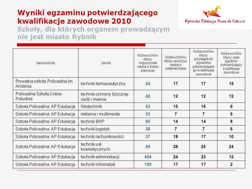 Wyniki egzaminu potwierdzającego kwalifikacje zawodowe 2010 Szkoły, dla których organem prowadzącym nie jest miasto Rybnik nazwa szkołyzawód liczba uczniów którzy rozpoczynali naukę w klasie pierwszej liczba uczniów którzy ukończyli naukę w ostatniej klasie liczba uczniów którzy przystąpili do egzaminu potwierdzające go kwalifikacje zawodowe liczba uczniów którzy zdali egzamin potwierdzający kwalifikacje zawodowe Prywatna szkoła Policealna im.