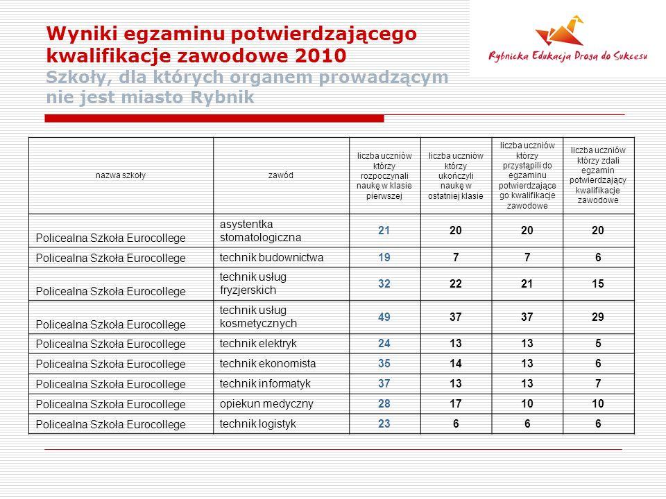 Wyniki egzaminu potwierdzającego kwalifikacje zawodowe 2010 Szkoły, dla których organem prowadzącym nie jest miasto Rybnik nazwa szkołyzawód liczba uczniów którzy rozpoczynali naukę w klasie pierwszej liczba uczniów którzy ukończyli naukę w ostatniej klasie liczba uczniów którzy przystąpili do egzaminu potwierdzające go kwalifikacje zawodowe liczba uczniów którzy zdali egzamin potwierdzający kwalifikacje zawodowe Policealna Szkoła Eurocollege asystentka stomatologiczna 2120 Policealna Szkoła Eurocollege technik budownictwa19776 Policealna Szkoła Eurocollege technik usług fryzjerskich 32222115 Policealna Szkoła Eurocollege technik usług kosmetycznych 4937 29 Policealna Szkoła Eurocollege technik elektryk2413 5 Policealna Szkoła Eurocollege technik ekonomista3514136 Policealna Szkoła Eurocollege technik informatyk3713 7 Policealna Szkoła Eurocollege opiekun medyczny281710 Policealna Szkoła Eurocollege technik logistyk23666