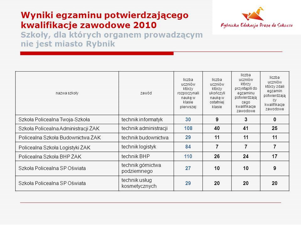 Wyniki egzaminu potwierdzającego kwalifikacje zawodowe 2010 Szkoły, dla których organem prowadzącym nie jest miasto Rybnik nazwa szkołyzawód liczba uczniów którzy rozpoczynali naukę w klasie pierwszej liczba uczniów którzy ukończyli naukę w ostatniej klasie liczba uczniów którzy przystąpili do egzaminu potwierdzają cego kwalifikacje zawodowe liczba uczniów którzy zdali egzamin potwierdzają cy kwalifikacje zawodowe Szkoła Policealna Twoja-Szkołatechnik informatyk30930 Szkoła Policealna Administracji ŻAK technik administracji108404125 Policealna Szkoła Budownictwa ŻAKtechnik budownictwa 2911 Policealna Szkoła Logistyki ŻAK technik logistyk84777 Policealna Szkoła BHP ŻAK technik BHP110262417 Szkoła Policealna SP Oświata technik górnictwa podziemnego 2710 9 Szkoła Policealna SP Oświata technik usług kosmetycznych 2920