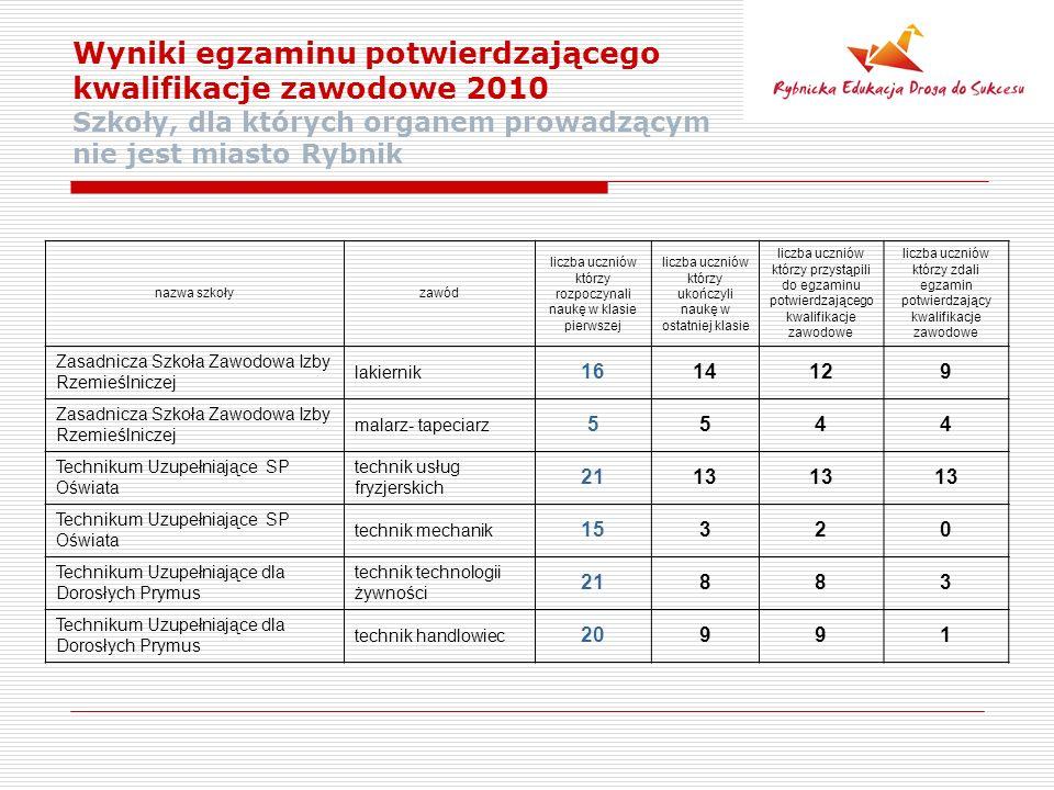 Wyniki egzaminu potwierdzającego kwalifikacje zawodowe 2010 Szkoły, dla których organem prowadzącym nie jest miasto Rybnik nazwa szkołyzawód liczba uczniów którzy rozpoczynali naukę w klasie pierwszej liczba uczniów którzy ukończyli naukę w ostatniej klasie liczba uczniów którzy przystąpili do egzaminu potwierdzającego kwalifikacje zawodowe liczba uczniów którzy zdali egzamin potwierdzający kwalifikacje zawodowe Zasadnicza Szkoła Zawodowa Izby Rzemieślniczej lakiernik 1614129 Zasadnicza Szkoła Zawodowa Izby Rzemieślniczej malarz- tapeciarz 5544 Technikum Uzupełniające SP Oświata technik usług fryzjerskich 2113 Technikum Uzupełniające SP Oświata technik mechanik 15320 Technikum Uzupełniające dla Dorosłych Prymus technik technologii żywności 21883 Technikum Uzupełniające dla Dorosłych Prymus technik handlowiec 20991