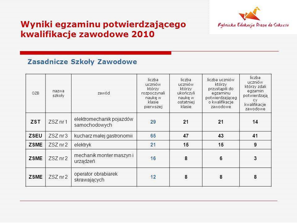 Wyniki egzaminu potwierdzającego kwalifikacje zawodowe 2010 Zasadnicze Szkoły Zawodowe OZB nazwa szkoły zawód liczba uczniów którzy rozpoczynali naukę