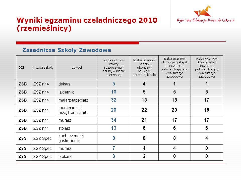 Wyniki egzaminu czeladniczego 2010 (rzemieślnicy) Zasadnicze Szkoły Zawodowe OZB nazwa szkołyzawód liczba uczniów którzy rozpoczynali naukę w klasie pierwszej liczba uczniów którzy ukończyli naukę w ostatniej klasie liczba uczniów którzy przystąpili do egzaminu potwierdzającego kwalifikacje zawodowe liczba uczniów którzy zdali egzamin potwierdzający kwalifikacje zawodowe ZSBZSZ nr 4dekarz 5411 ZSBZSZ nr 4lakiernik 10555 ZSBZSZ nr 4malarz-tapeciarz 3218 17 ZSBZSZ nr 4 monter inst.