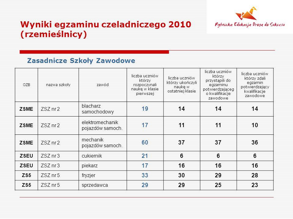 Wyniki egzaminu czeladniczego 2010 (rzemieślnicy) Zasadnicze Szkoły Zawodowe OZB nazwa szkołyzawód liczba uczniów którzy rozpoczynali naukę w klasie pierwszej liczba uczniów którzy ukończyli naukę w ostatniej klasie liczba uczniów którzy przystąpili do egzaminu potwierdzająceg o kwalifikacje zawodowe liczba uczniów którzy zdali egzamin potwierdzający kwalifikacje zawodowe ZSMEZSZ nr 2 blacharz samochodowy 1914 ZSMEZSZ nr 2 elektromechanik pojazdów samoch.