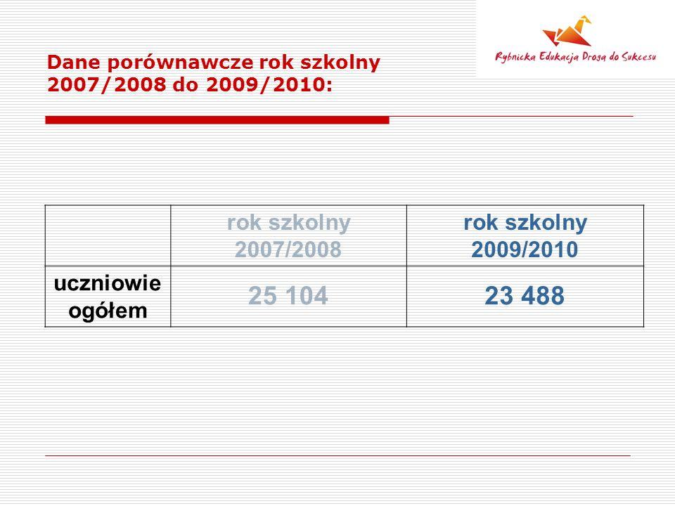 Dane porównawcze rok szkolny 2007/2008 do 2009/2010: rok szkolny 2007/2008 rok szkolny 2009/2010 uczniowie ogółem 25 10423 488