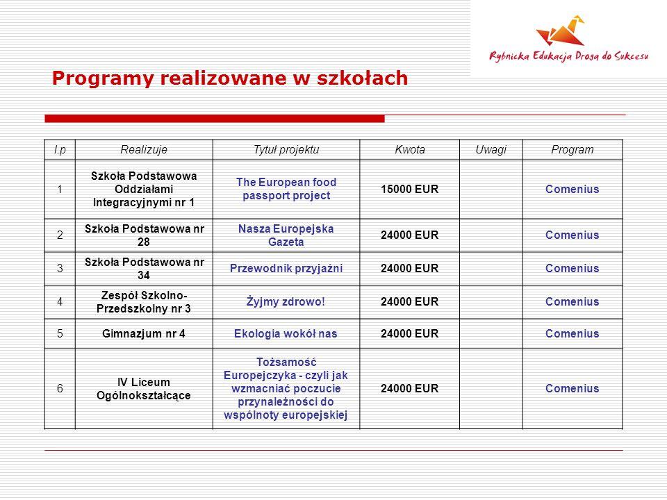 Programy realizowane w szkołach l.pRealizujeTytuł projektuKwotaUwagiProgram 1 Szkoła Podstawowa Oddziałami Integracyjnymi nr 1 The European food passp