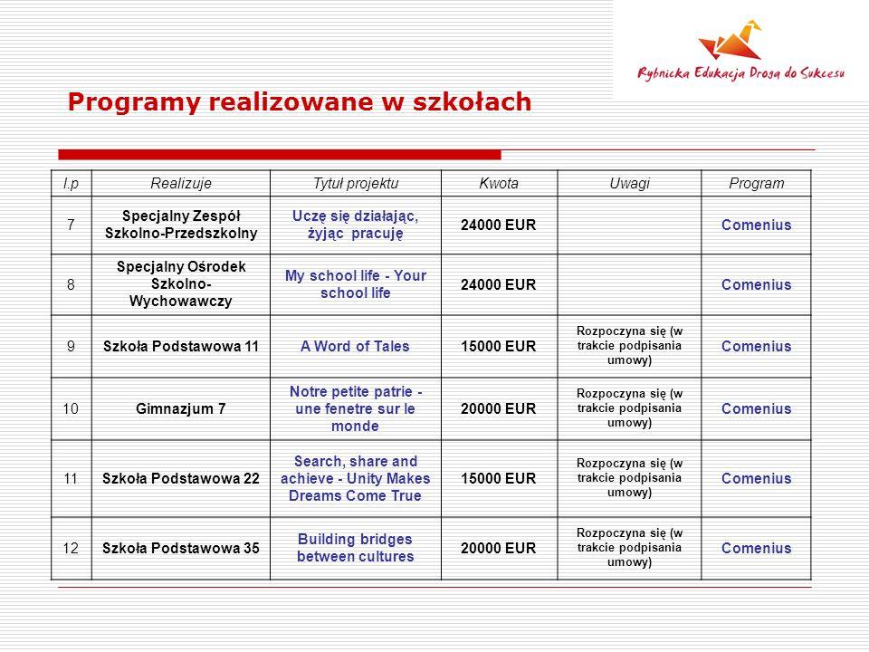 Programy realizowane w szkołach l.pRealizujeTytuł projektuKwotaUwagiProgram 7 Specjalny Zespół Szkolno-Przedszkolny Uczę się działając, żyjąc pracuję 24000 EUR Comenius 8 Specjalny Ośrodek Szkolno- Wychowawczy My school life - Your school life 24000 EUR Comenius 9Szkoła Podstawowa 11A Word of Tales15000 EUR Rozpoczyna się (w trakcie podpisania umowy) Comenius 10Gimnazjum 7 Notre petite patrie - une fenetre sur le monde 20000 EUR Rozpoczyna się (w trakcie podpisania umowy) Comenius 11Szkoła Podstawowa 22 Search, share and achieve - Unity Makes Dreams Come True 15000 EUR Rozpoczyna się (w trakcie podpisania umowy) Comenius 12Szkoła Podstawowa 35 Building bridges between cultures 20000 EUR Rozpoczyna się (w trakcie podpisania umowy) Comenius