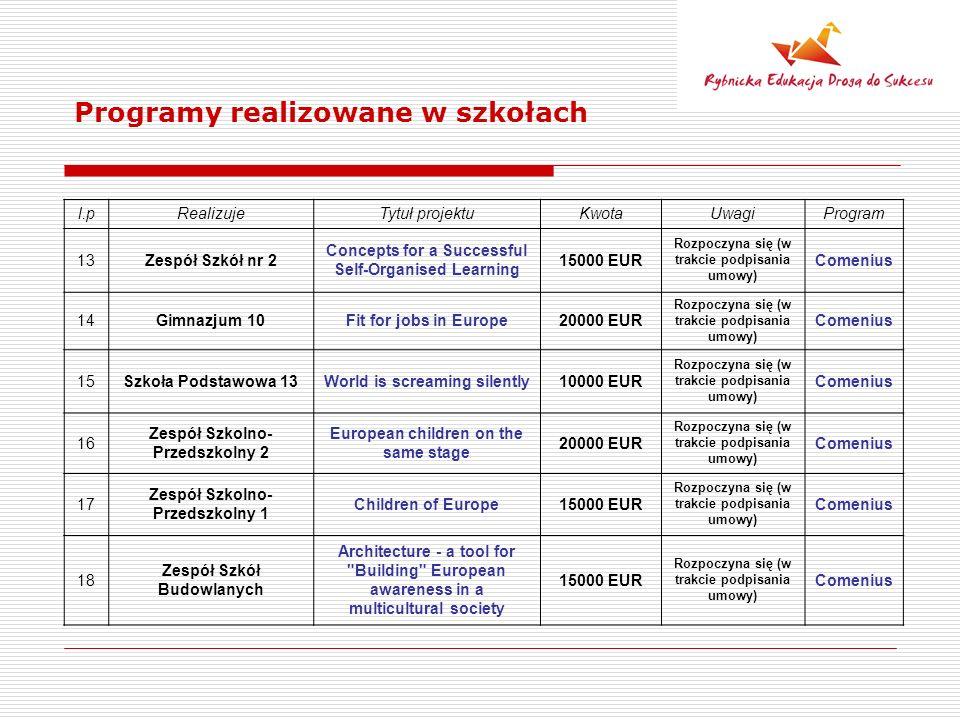 Programy realizowane w szkołach l.pRealizujeTytuł projektuKwotaUwagiProgram 13Zespół Szkół nr 2 Concepts for a Successful Self-Organised Learning 15000 EUR Rozpoczyna się (w trakcie podpisania umowy) Comenius 14Gimnazjum 10Fit for jobs in Europe20000 EUR Rozpoczyna się (w trakcie podpisania umowy) Comenius 15Szkoła Podstawowa 13World is screaming silently10000 EUR Rozpoczyna się (w trakcie podpisania umowy) Comenius 16 Zespół Szkolno- Przedszkolny 2 European children on the same stage 20000 EUR Rozpoczyna się (w trakcie podpisania umowy) Comenius 17 Zespół Szkolno- Przedszkolny 1 Children of Europe15000 EUR Rozpoczyna się (w trakcie podpisania umowy) Comenius 18 Zespół Szkół Budowlanych Architecture - a tool for Building European awareness in a multicultural society 15000 EUR Rozpoczyna się (w trakcie podpisania umowy) Comenius