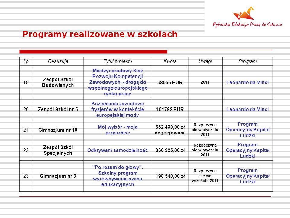 Programy realizowane w szkołach l.pRealizujeTytuł projektuKwotaUwagiProgram 19 Zespół Szkół Budowlanych Międzynarodowy Staż Rozwoju Kompetencji Zawodowych - drogą do wspólnego europejskiego rynku pracy 38055 EUR 2011 Leonardo da Vinci 20Zespół Szkół nr 5 Kształcenie zawodowe fryzjerów w kontekście europejskiej mody 101792 EUR Leonardo da Vinci 21Gimnazjum nr 10 Mój wybór - moja przyszłość 632 430,00 zł negocjowana Rozpoczyna się w styczniu 2011 Program Operacyjny Kapitał Ludzki 22 Zespół Szkół Specjalnych Odkrywam samodzielność360 925,00 zł Rozpoczyna się w styczniu 2011 Program Operacyjny Kapitał Ludzki 23Gimnazjum nr 3 Po rozum do głowy .