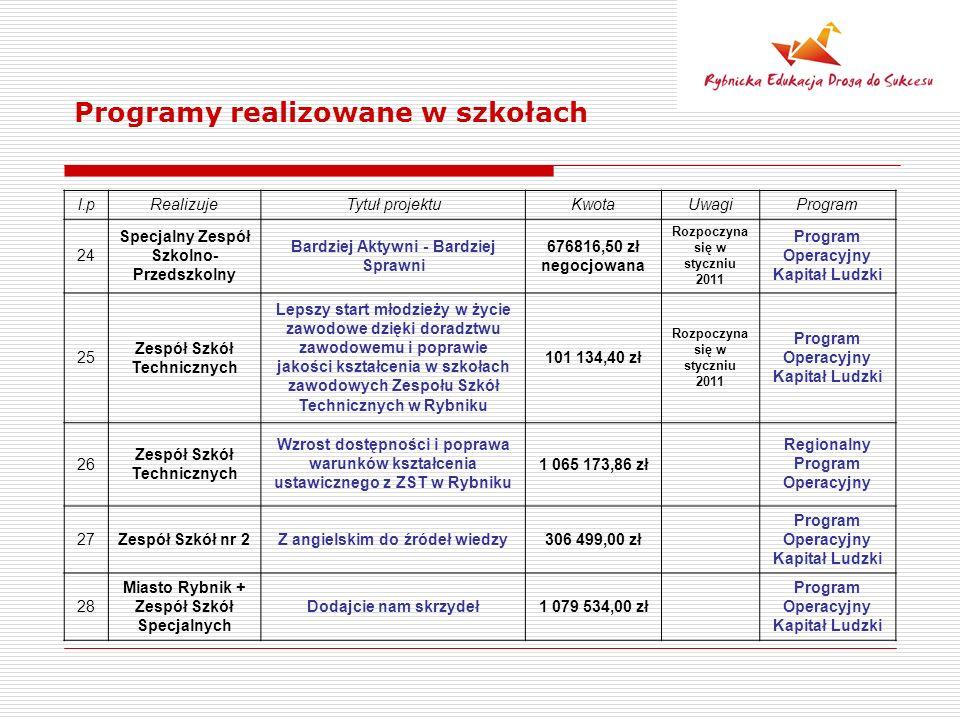 Programy realizowane w szkołach l.pRealizujeTytuł projektuKwotaUwagiProgram 24 Specjalny Zespół Szkolno- Przedszkolny Bardziej Aktywni - Bardziej Spra