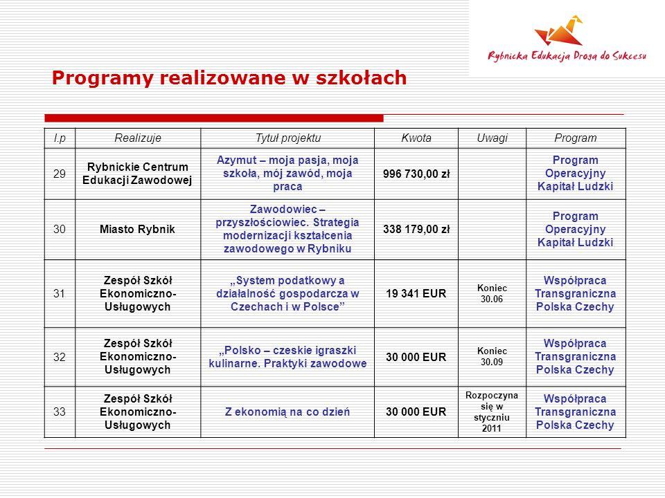 Programy realizowane w szkołach l.pRealizujeTytuł projektuKwotaUwagiProgram 29 Rybnickie Centrum Edukacji Zawodowej Azymut – moja pasja, moja szkoła,