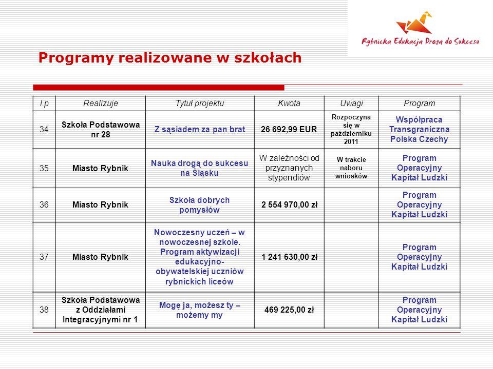 Programy realizowane w szkołach l.pRealizujeTytuł projektuKwotaUwagiProgram 34 Szkoła Podstawowa nr 28 Z sąsiadem za pan brat26 692,99 EUR Rozpoczyna