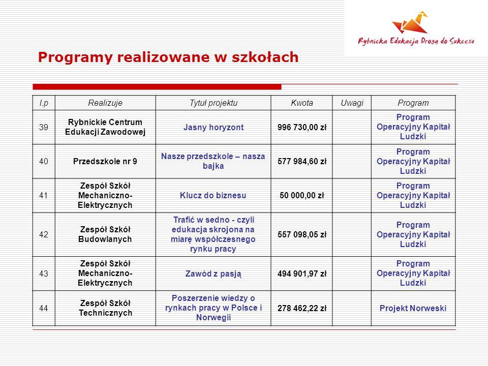 Programy realizowane w szkołach l.pRealizujeTytuł projektuKwotaUwagiProgram 39 Rybnickie Centrum Edukacji Zawodowej Jasny horyzont996 730,00 zł Progra