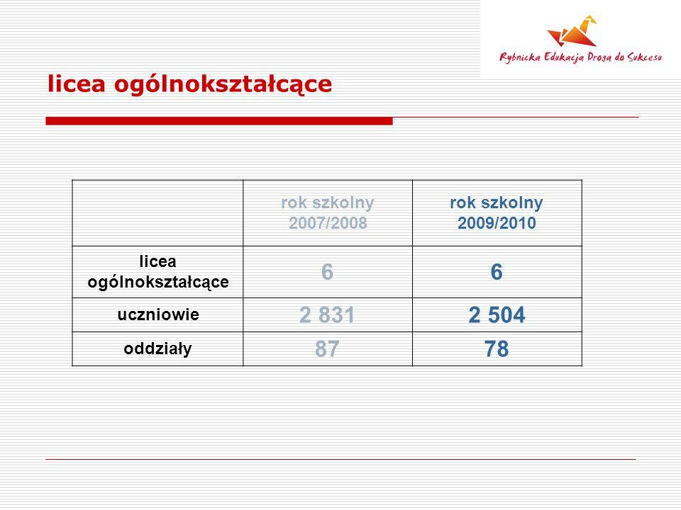 licea ogólnokształcące rok szkolny 2007/2008 rok szkolny 2009/2010 licea ogólnokształcące 66 uczniowie 2 8312 504 oddziały 8778