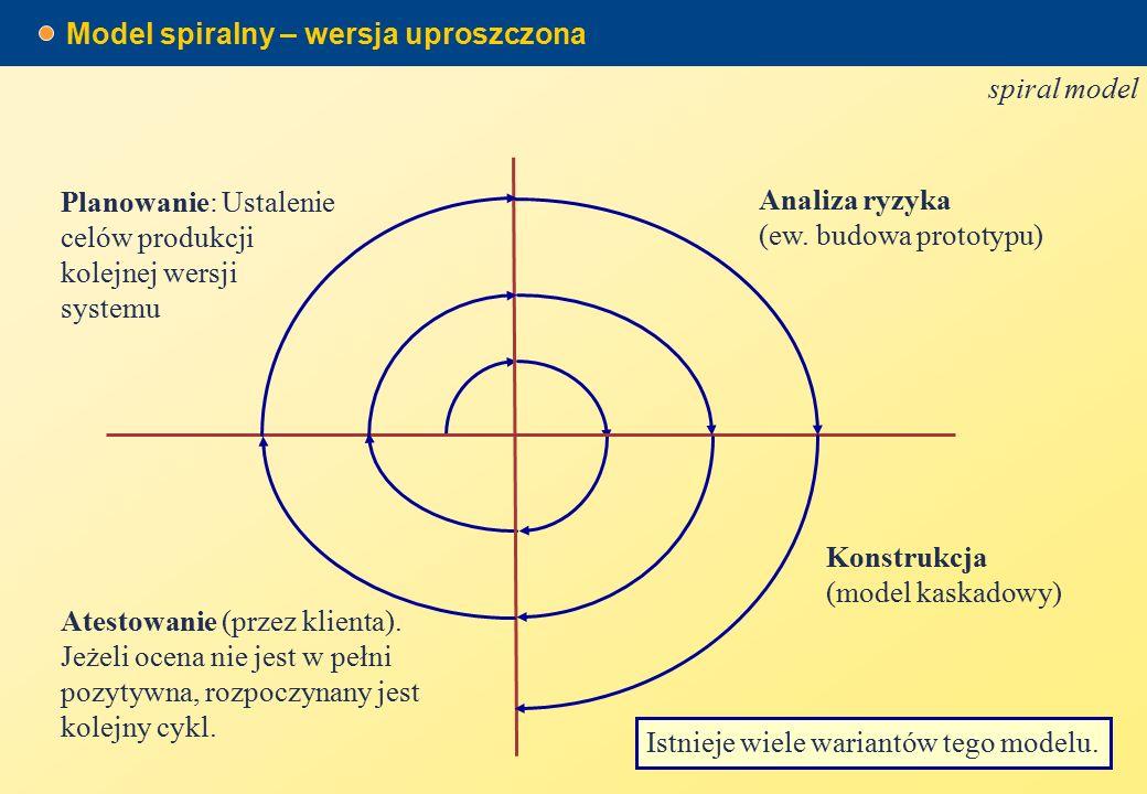 Model spiralny – wersja uproszczona spiral model Istnieje wiele wariantów tego modelu.