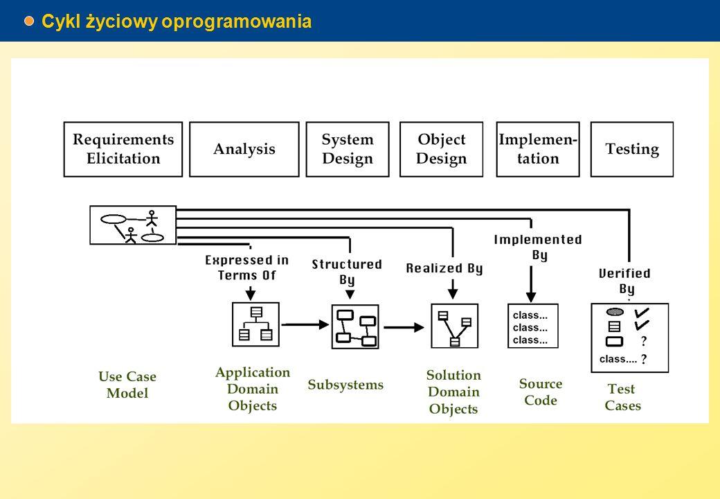 Realizacja przyrostowa incremental development Wybierany jest i realizowany podstawowy zestaw funkcji.