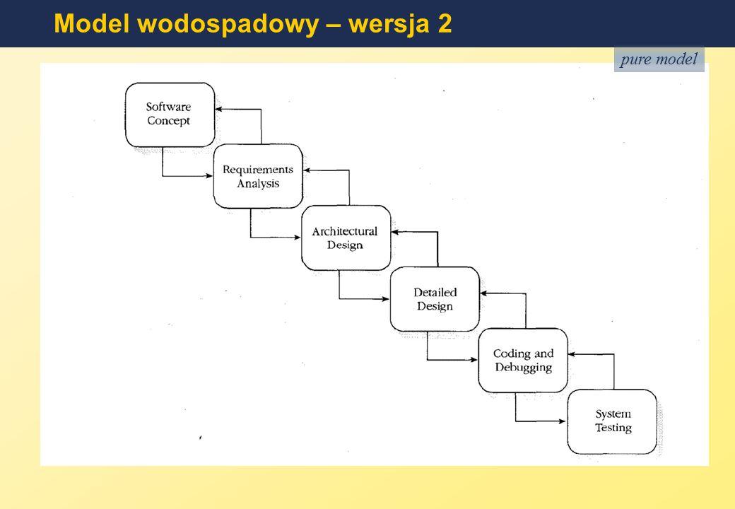 Model kaskadowy (wodospadowy) Określenie wymagań Określenie wymagań Projektowanie Implementacja Testowanie Konserwacja Cele i szczegółowe wymagania wobec systemu.