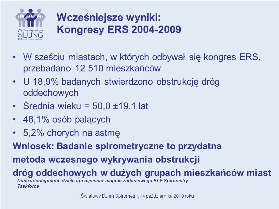 Światowy Dzień Spirometrii, 14 października 2010 roku W sześciu miastach, w których odbywał się kongres ERS, przebadano 12 510 mieszkańców U 18,9% badanych stwierdzono obstrukcję dróg oddechowych Średnia wieku = 50,0 ±19,1 lat 48,1% osób palących 5,2% chorych na astmę Wniosek: Badanie spirometryczne to przydatna metoda wczesnego wykrywania obstrukcji dróg oddechowych w dużych grupach mieszkańców miast Wcześniejsze wyniki: Kongresy ERS 2004-2009 Dane udostępnione dzięki uprzejmości zespołu zadaniowego ELF Spirometry Taskforce