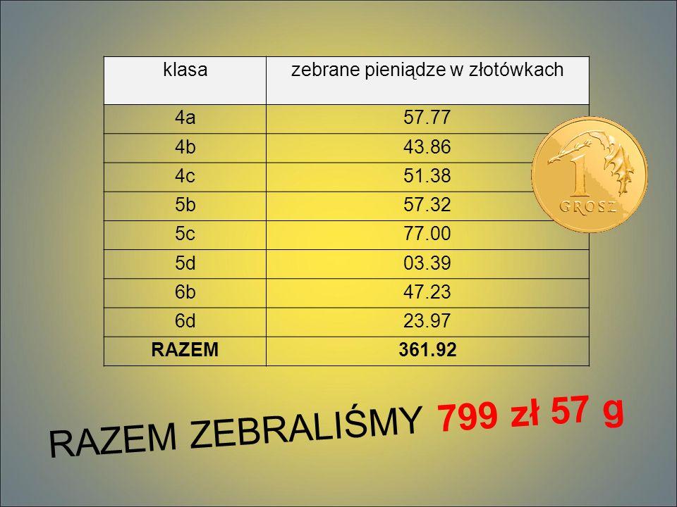 klasazebrane pieniądze w złotówkach 4a57.77 4b43.86 4c51.38 5b57.32 5c77.00 5d03.39 6b47.23 6d23.97 RAZEM361.92 RAZEM ZEBRALIŚMY 799 zł 57 g