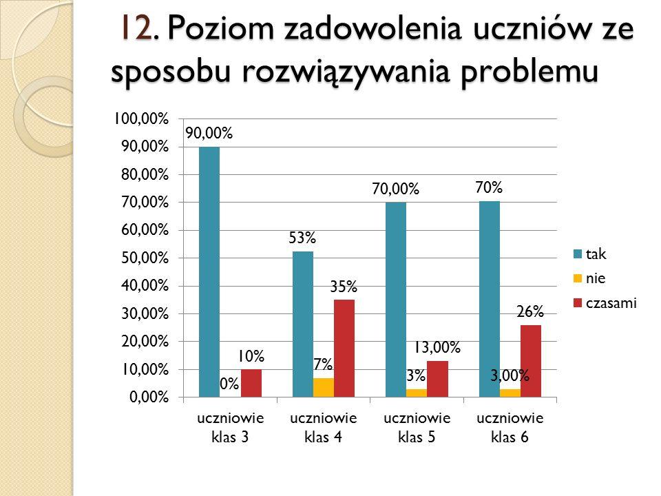 12. Poziom zadowolenia uczniów ze sposobu rozwiązywania problemu 12.