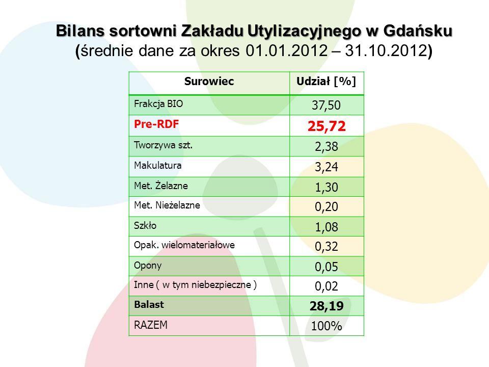 SurowiecUdział [%] Frakcja BIO 37,50 Pre-RDF 25,72 Tworzywa szt.