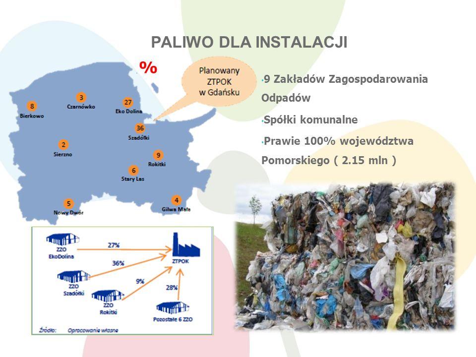 PALIWO DLA INSTALACJI 9 Zakładów Zagospodarowania Odpadów Spółki komunalne Prawie 100% województwa Pomorskiego ( 2.15 mln ) %