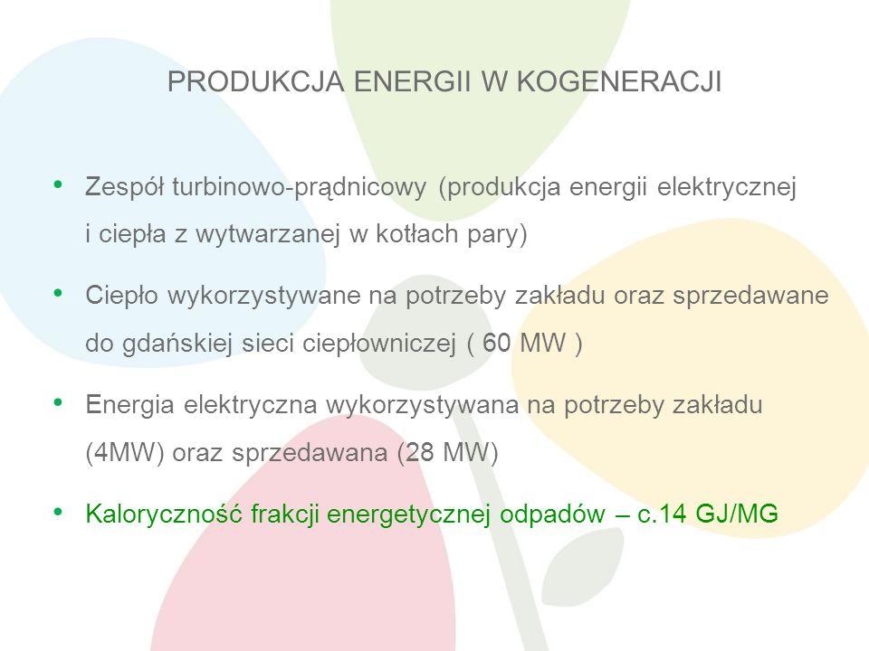 Zespół turbinowo-prądnicowy (produkcja energii elektrycznej i ciepła z wytwarzanej w kotłach pary) Ciepło wykorzystywane na potrzeby zakładu oraz sprzedawane do gdańskiej sieci ciepłowniczej ( 60 MW ) Energia elektryczna wykorzystywana na potrzeby zakładu (4MW) oraz sprzedawana (28 MW) Kaloryczność frakcji energetycznej odpadów – c.14 GJ/MG PRODUKCJA ENERGII W KOGENERACJI