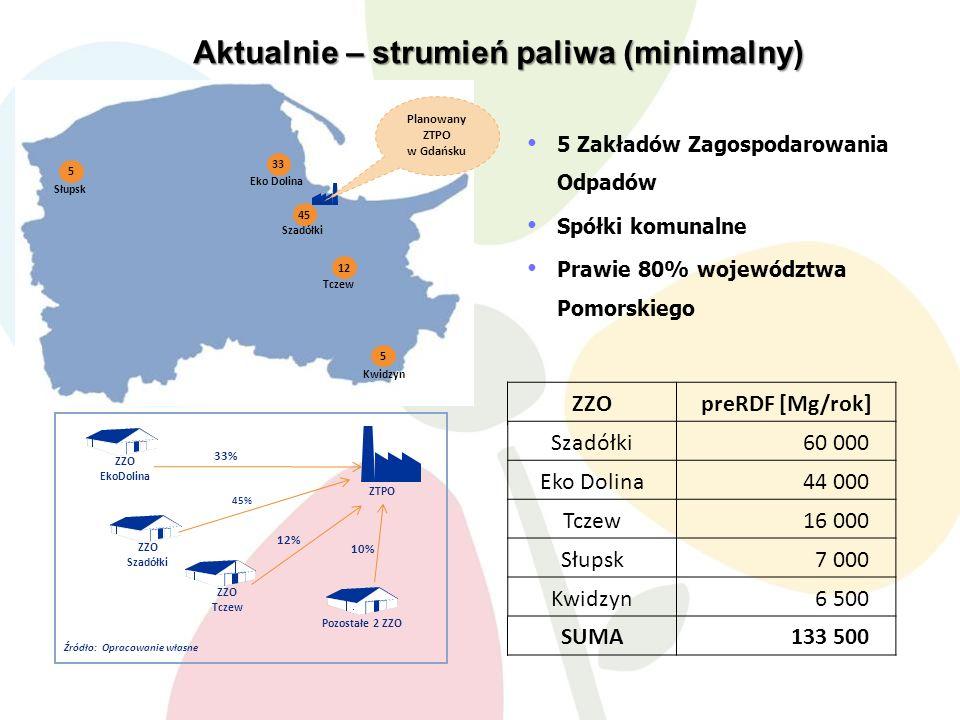 5 5 12 45 33 Słupsk Eko Dolina Szadółki Tczew Kwidzyn Planowany ZTPO w Gdańsku ZZO EkoDolina ZTPO ZZO Szadółki ZZO Tczew Pozostałe 2 ZZO 45% 12% 10% 33% Źródło:Opracowanie własne 5 Zakładów Zagospodarowania Odpadów Spółki komunalne Prawie 80% województwa Pomorskiego Aktualnie – strumień paliwa (minimalny) ZZOpreRDF [Mg/rok] Szadółki60 000 Eko Dolina44 000 Tczew16 000 Słupsk7 000 Kwidzyn6 500 SUMA133 500