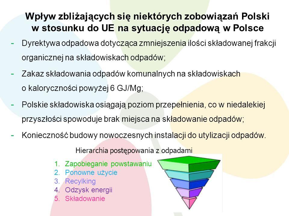 Wpływ zbliżających się niektórych zobowiązań Polski w stosunku do UE na sytuację odpadową w Polsce - Dyrektywa odpadowa dotycząca zmniejszenia ilości składowanej frakcji organicznej na składowiskach odpadów; - Zakaz składowania odpadów komunalnych na składowiskach o kaloryczności powyżej 6 GJ/Mg; - Polskie składowiska osiągają poziom przepełnienia, co w niedalekiej przyszłości spowoduje brak miejsca na składowanie odpadów; - Konieczność budowy nowoczesnych instalacji do utylizacji odpadów.