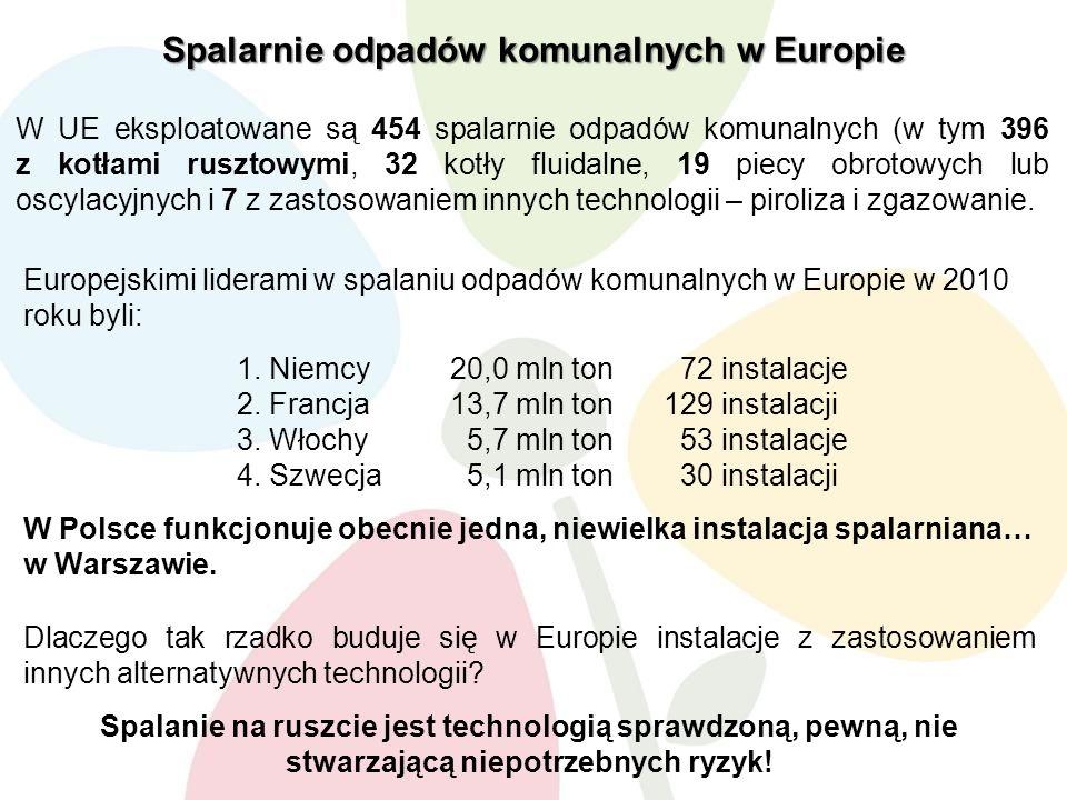 Spalarnie odpadów komunalnych w Europie W UE eksploatowane są 454 spalarnie odpadów komunalnych (w tym 396 z kotłami rusztowymi, 32 kotły fluidalne, 19 piecy obrotowych lub oscylacyjnych i 7 z zastosowaniem innych technologii – piroliza i zgazowanie.