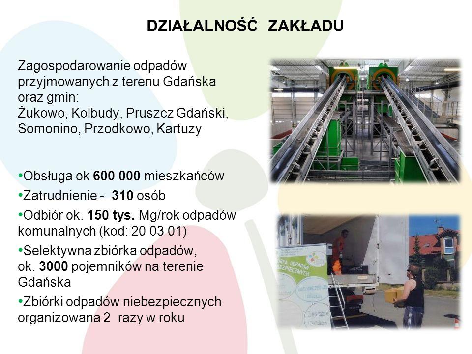 DZIAŁALNOŚĆ ZAKŁADU Zagospodarowanie odpadów przyjmowanych z terenu Gdańska oraz gmin: Żukowo, Kolbudy, Pruszcz Gdański, Somonino, Przodkowo, Kartuzy Obsługa ok 600 000 mieszkańców Zatrudnienie - 310 osób Odbiór ok.