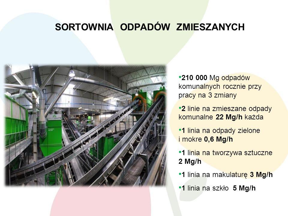 SORTOWNIA ODPADÓW ZMIESZANYCH Opis i parametry: 210 000 Mg odpadów komunalnych rocznie przy pracy na 3 zmiany 2 linie na zmieszane odpady komunalne 22 Mg/h każda 1 linia na odpady zielone i mokre 0,6 Mg/h 1 linia na tworzywa sztuczne 2 Mg/h 1 linia na makulaturę 3 Mg/h 1 linia na szkło 5 Mg/h