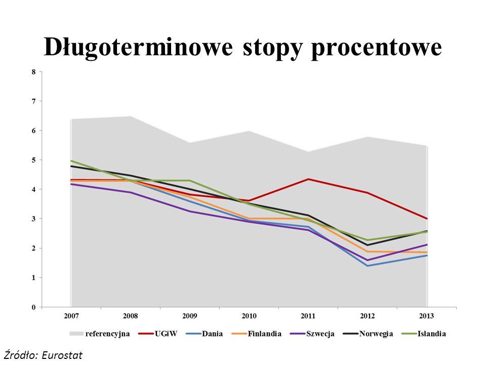 Długoterminowe stopy procentowe Źródło: Eurostat