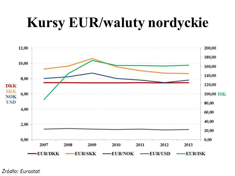 Kursy EUR/waluty nordyckie Źródło: Eurostat