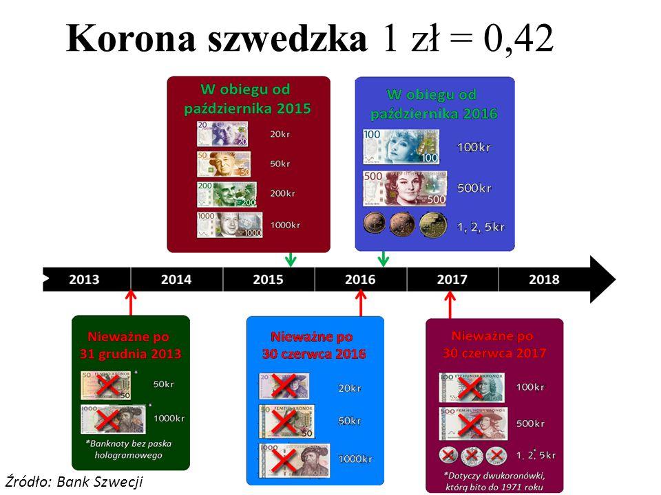 Korona szwedzka 1 zł = 0,42 Źródło: Bank Szwecji