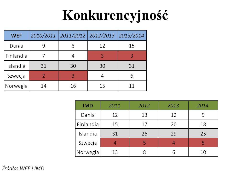 Saldo budżetowe (%PKB) Źródło: Eurostat