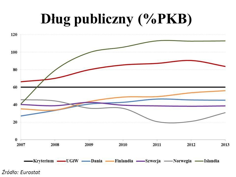 Dane makroekonomiczne - porównanie Źródło: OECD, Bank Światowy